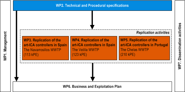 Work programme of the artICA4nr project